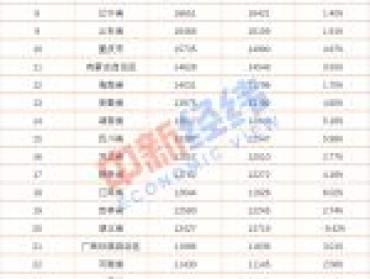 上半年人均可支配收入京沪超3.4万元,另有8省份超平均线