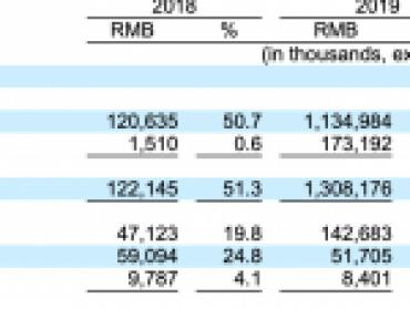 水滴拟赴美上市:保险经纪收入占比近9成,腾讯持股22%
