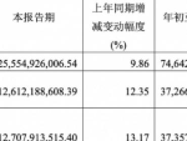贵州茅台:三季度净利润126亿元,同比增12.35%