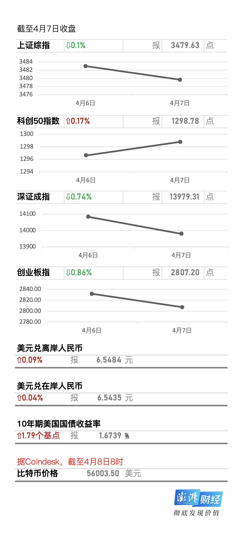 牛市早报 刘昆:积极推进印花税等税收立法,今日三股申购